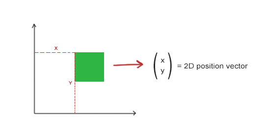 2d vector example