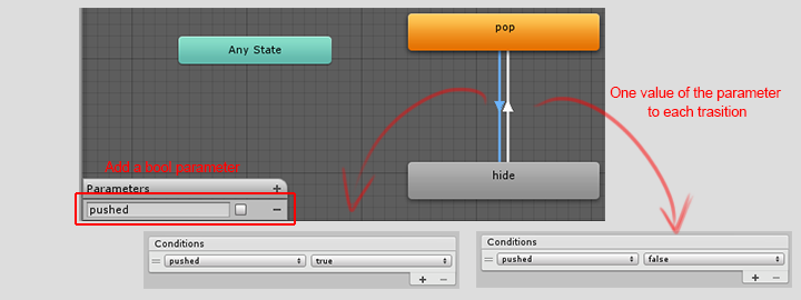 create a new parameter and set up transitions